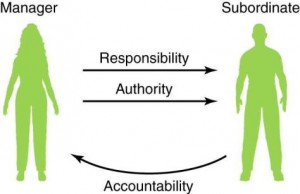 Delegating Responsibility with Delegated Authority