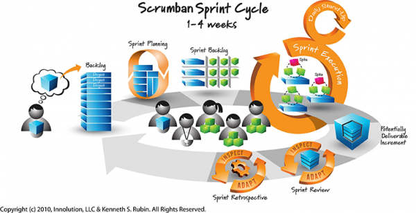Agile Marketing - 'Scrumban' Framework. Thanks to Innolution, LLC & Kenneth Rubin for the original Scrum diagram,